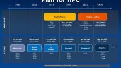 Érkezik a PCI Express 4.0 kép