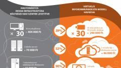 A virtualizáció költségelőnyei - infografika kép