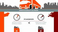 Hogy vezet a magyar kamionos? kép