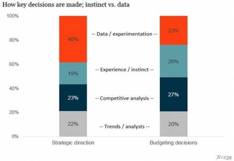 Teradata Survey Shows Marketers Struggle to Find Best
