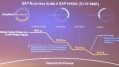 Negyedik generációs üzleti szoftvert jelentett be az SAP kép
