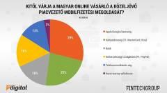 Miért nem ismerik a magyarok a mobilfizetési appokat? kép
