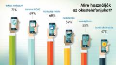Már közel minden 5. magyar app használó fizet mobillal kép