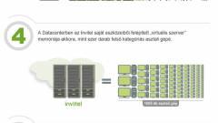 Amit az adatközpontokról tudni érdemes kép