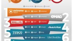 Itt a legnagyobb hazai webáruházak listája kép