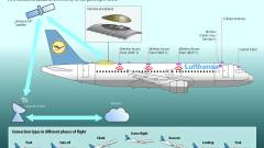 Zöld jelzés az EASA-tól: internet a Lufthasánál kép