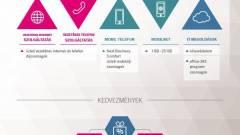 Új üzleti ajánlat a Telekomtól kép