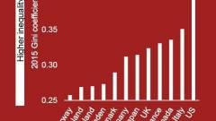 Így szüntethető meg a jövedelmi egyenlőtlenség kép