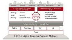 Európában is elérhető a Fujitsu Finplex pénzügyi megoldása kép