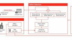 A Fujitsu AI-megoldása forradalmasítja a gyártási folyamatokat kép