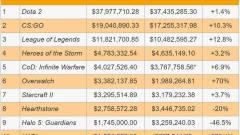 E-sport összdíjazás top 10-es lista kép