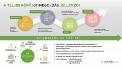 Egész Budapestet lefedi az Invitech Solutions IoT-hálózata kép