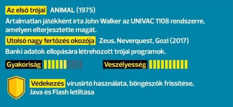 virusok férgek trojai programok)