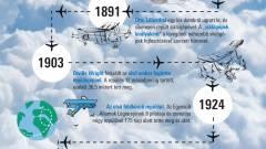 A repüléstörténet mérföldkövei kép