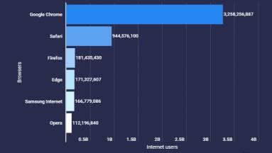 A Google Chrome a legnépszerűbb böngésző 3 milliárd felhasználóval kép