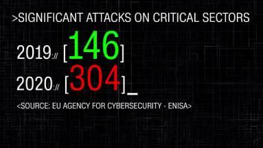Pandémia - az elmúlt évben megduplázódott a súlyos kibertámadások száma Európában kép