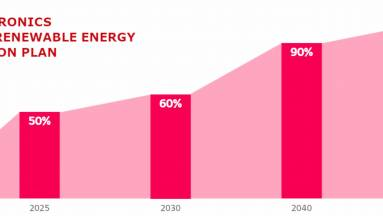2050-ig 100%-ban megújuló energiaforrásokra áll át az LG kép