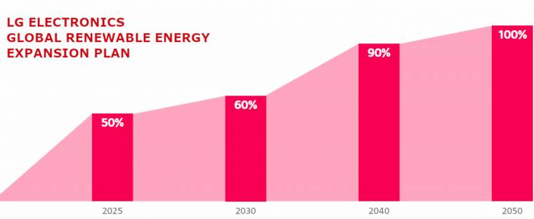 By 2050, LG will switch to 100% renewable energy sources