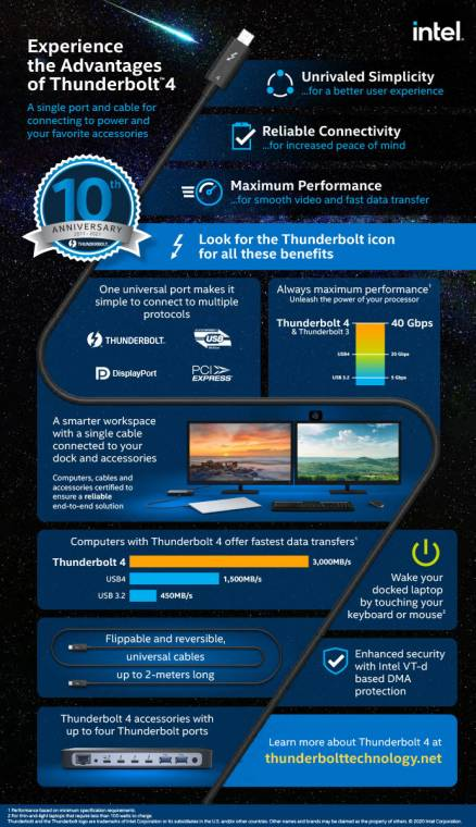 Intel Thunderbolt is 10 years old