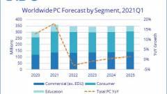 Ennyivel nő a globális félvezetőhiány ellenére a PC-piac kép