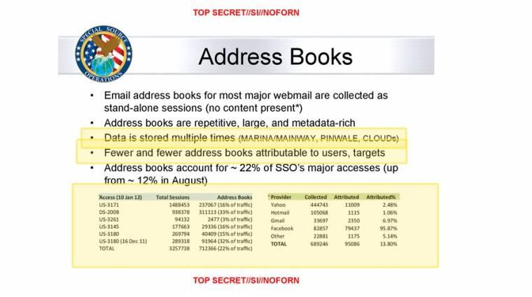Címjegyzékeket is gyűjtöget az NSA? kép