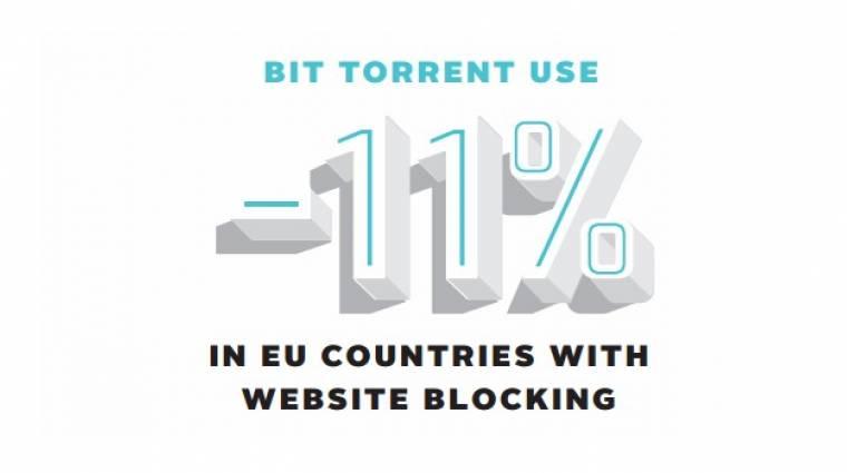 Zeneipar: hatékony a torrentoldalak blokkolása kép