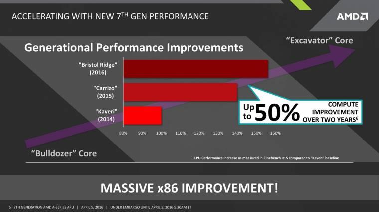 Kiszivárogtak az AM4-es AMD APU-k specifikációi kép