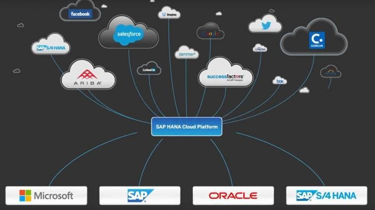 Programozói versenyt indít az SAP kép
