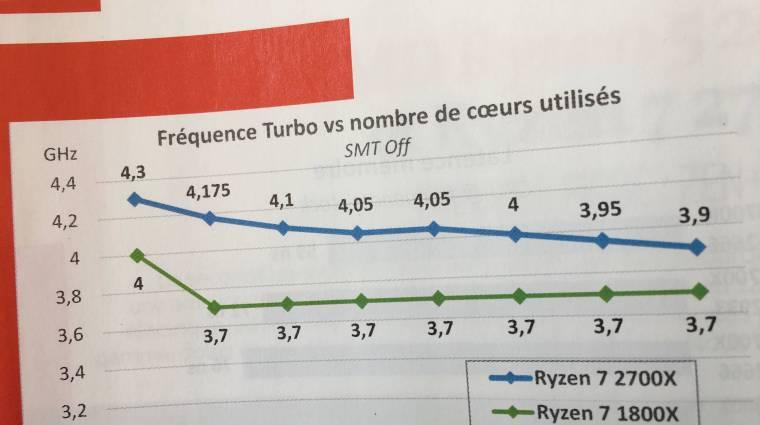 Máris lehozták az AMD Ryzen 7 2700X tesztjét kép