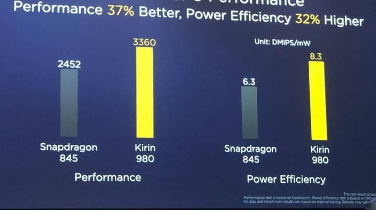 A Kirin 980 természetesen megverte a Snapdragon 845-öt kép