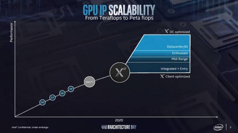 Intel Xe grafika kerül az Aurora szuperszámítógépbe kép