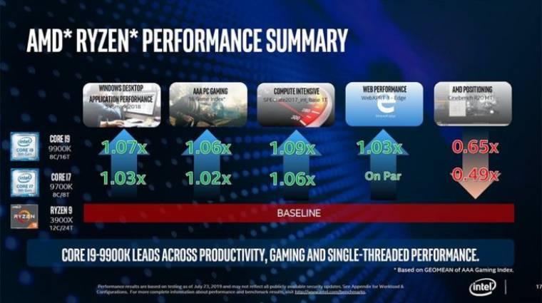 Az Intel szerint jó munkát végzett az AMD a Ryzen 3000 processzorokkal kép